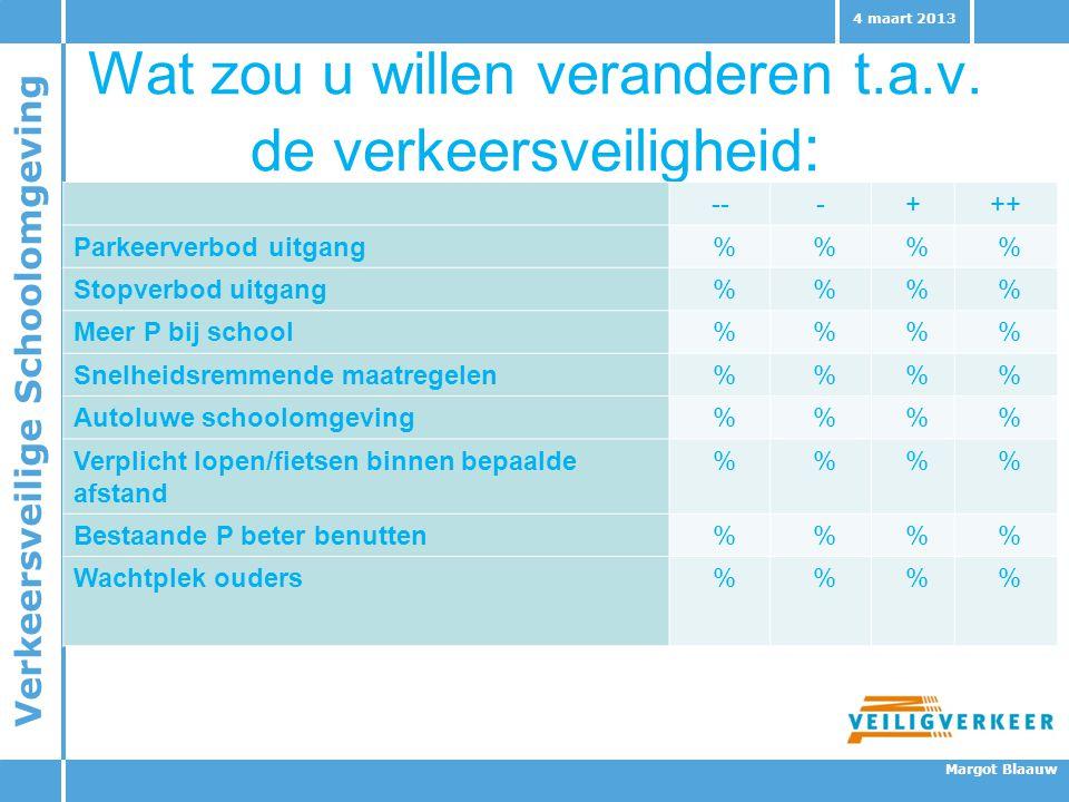 Verkeersveilige Schoolomgeving Margot Blaauw 4 maart 2013 Wat zou u willen veranderen t.a.v. de verkeersveiligheid : ---+++ Parkeerverbod uitgang % %
