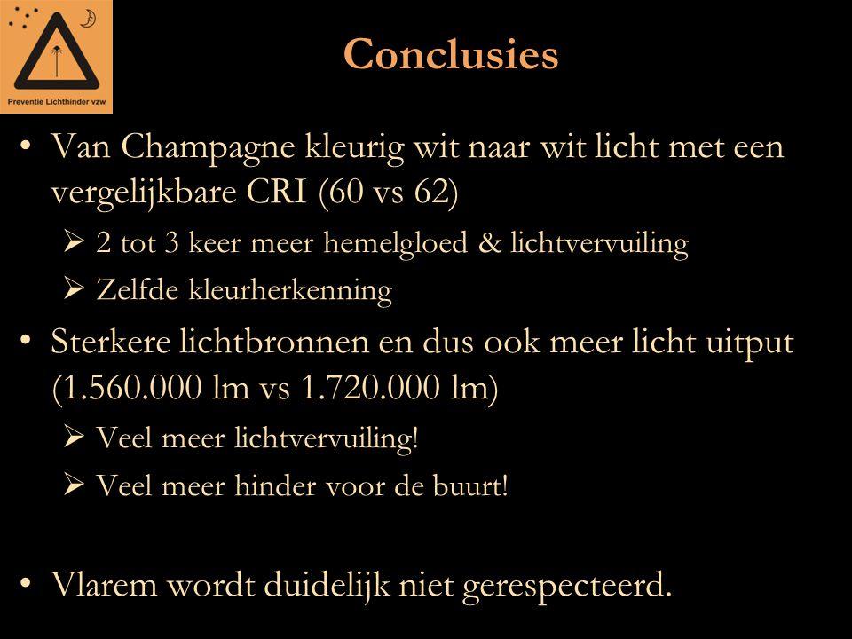 Conclusies Van Champagne kleurig wit naar wit licht met een vergelijkbare CRI (60 vs 62)  2 tot 3 keer meer hemelgloed & lichtvervuiling  Zelfde kle