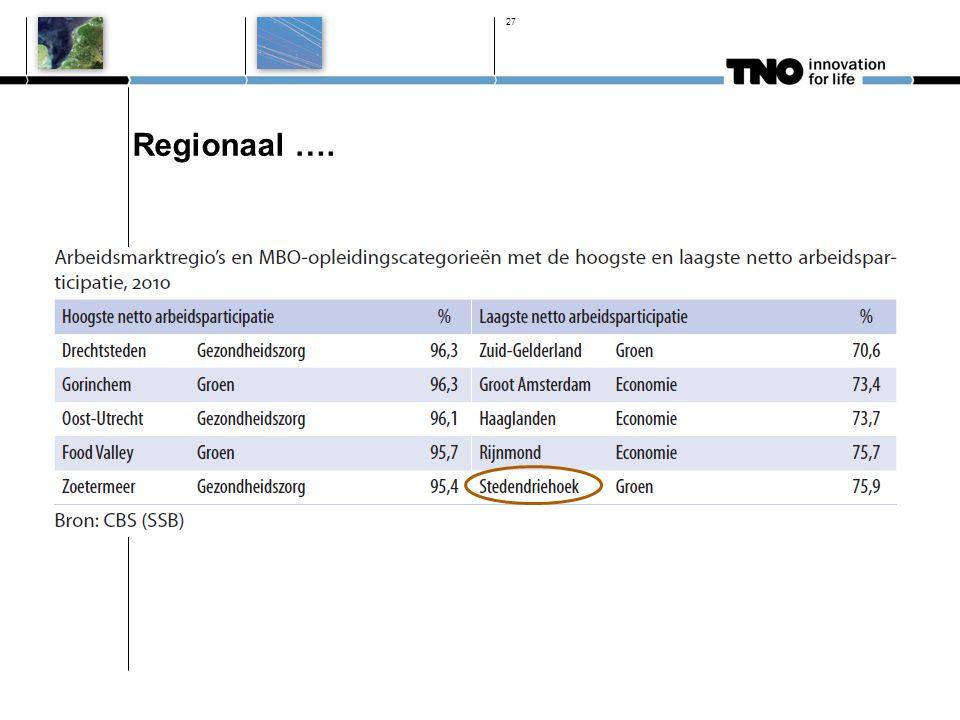 27 Regionaal ….