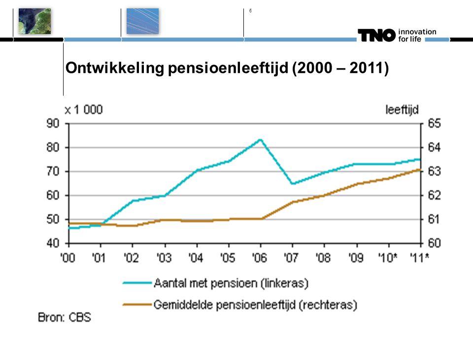 Ontwikkeling pensioenleeftijd (2000 – 2011) 6