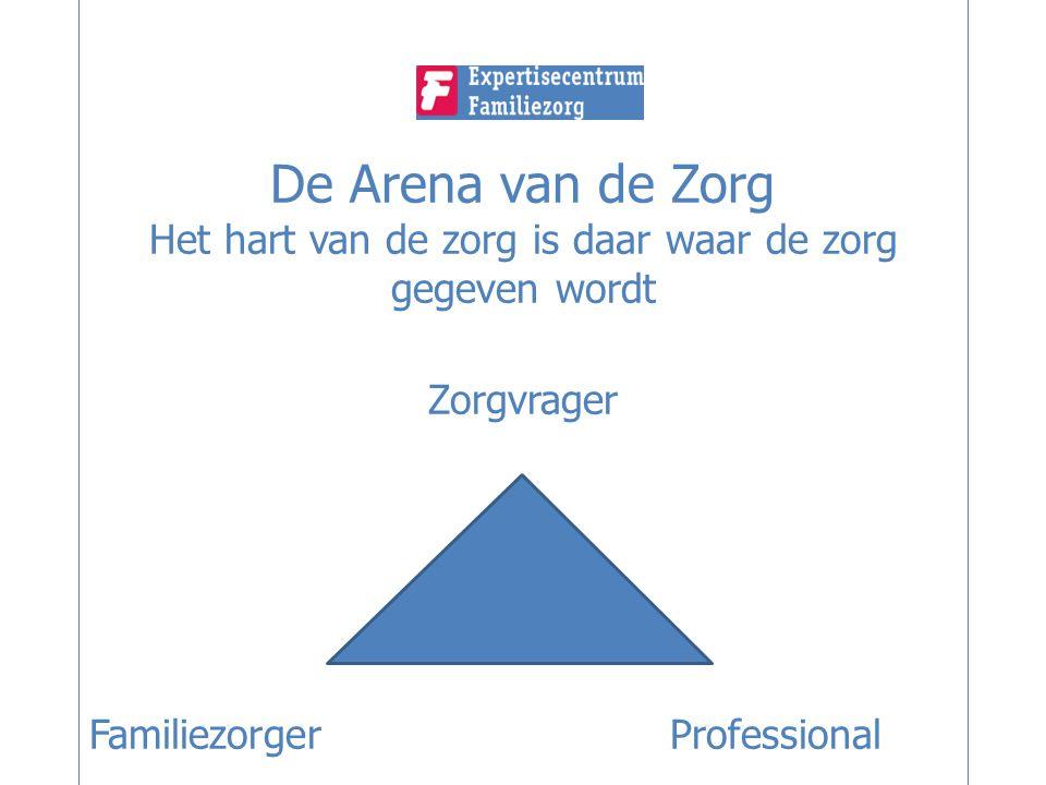 De Arena van de Zorg Het hart van de zorg is daar waar de zorg gegeven wordt Zorgvrager Familiezorger Professional