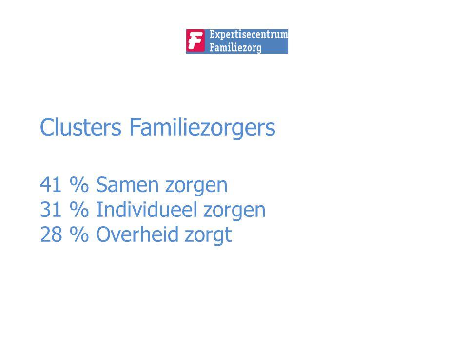 Clusters Familiezorgers 41 % Samen zorgen 31 % Individueel zorgen 28 % Overheid zorgt