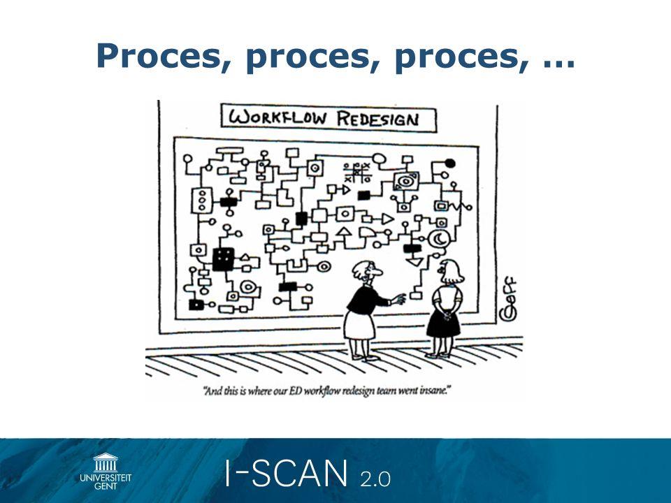 Proces, proces, proces, …