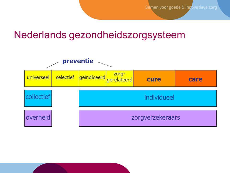 Nederlands gezondheidszorgsysteem 18 carecure preventie zorg- gerelateerd geïndiceerdselectiefuniverseel collectief individueel Govern- ment overheidzorgverzekeraars