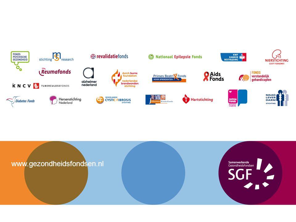 SGF Sinds 2002 Bundeling van 20 gezondheidsfondsen Grote achterban: 5 miljoen donateurs en 800.000 vrijwilligers Jaarlijks werven de gezondheidsfondsen 300 miljoen euro Beleidsterreinen Preventie van chronische ziekten Onderzoek naar betere behandeling Kwaliteit van Zorg Kwaliteit van Leven voor patiënten