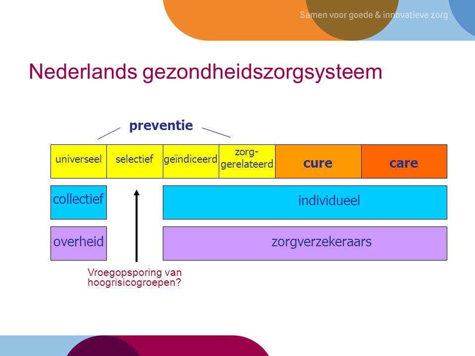 Nederlands gezondheidszorgsysteem 21 carecure preventie zorg- gerelateerd geïndiceerdselectiefuniverseel collectief individueel Govern- ment overheidzorgverzekeraars Vroegopsporing van hoogrisicogroepen?