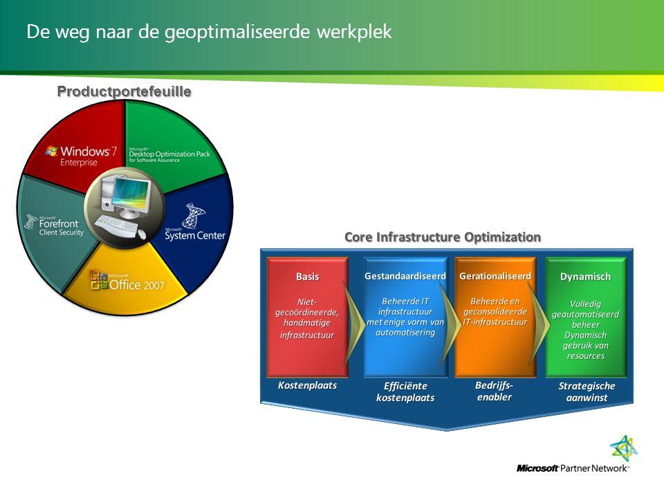 De weg naar de geoptimaliseerde werkplek Productportefeuille