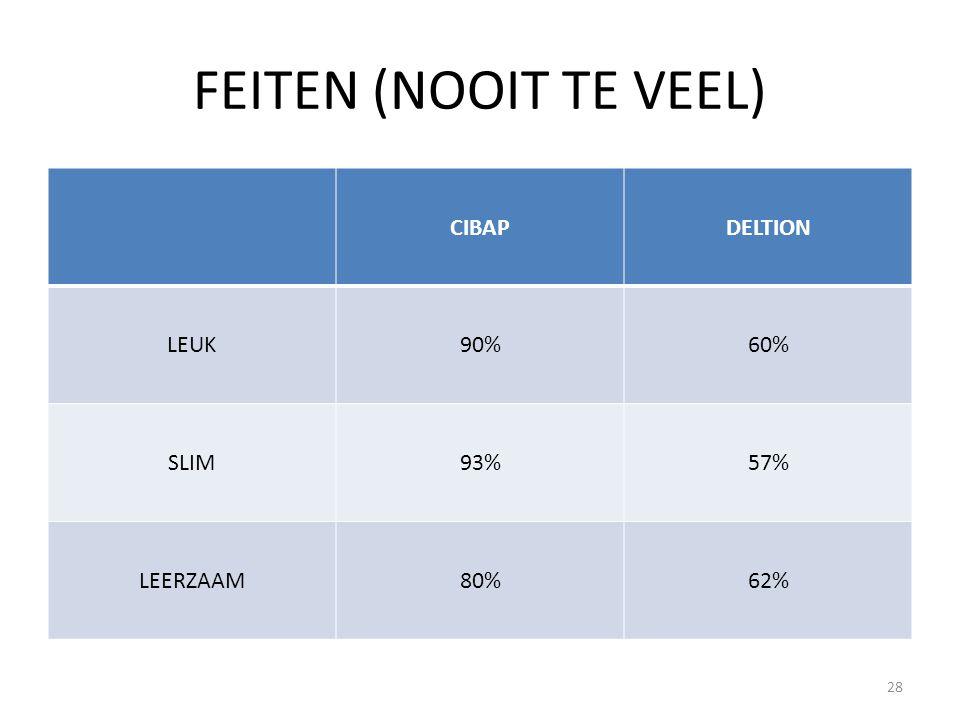FEITEN (NOOIT TE VEEL) CIBAPDELTION LEUK90%60% SLIM93%57% LEERZAAM80%62% 28