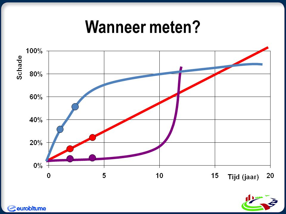 Wanneer meten?