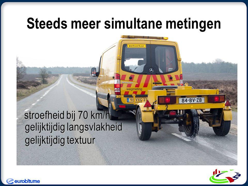 Steeds meer simultane metingen stroefheid bij 70 km/h gelijktijdig langsvlakheid gelijktijdig textuur gelijktijdig langsvlakheid gelijktijdig textuur