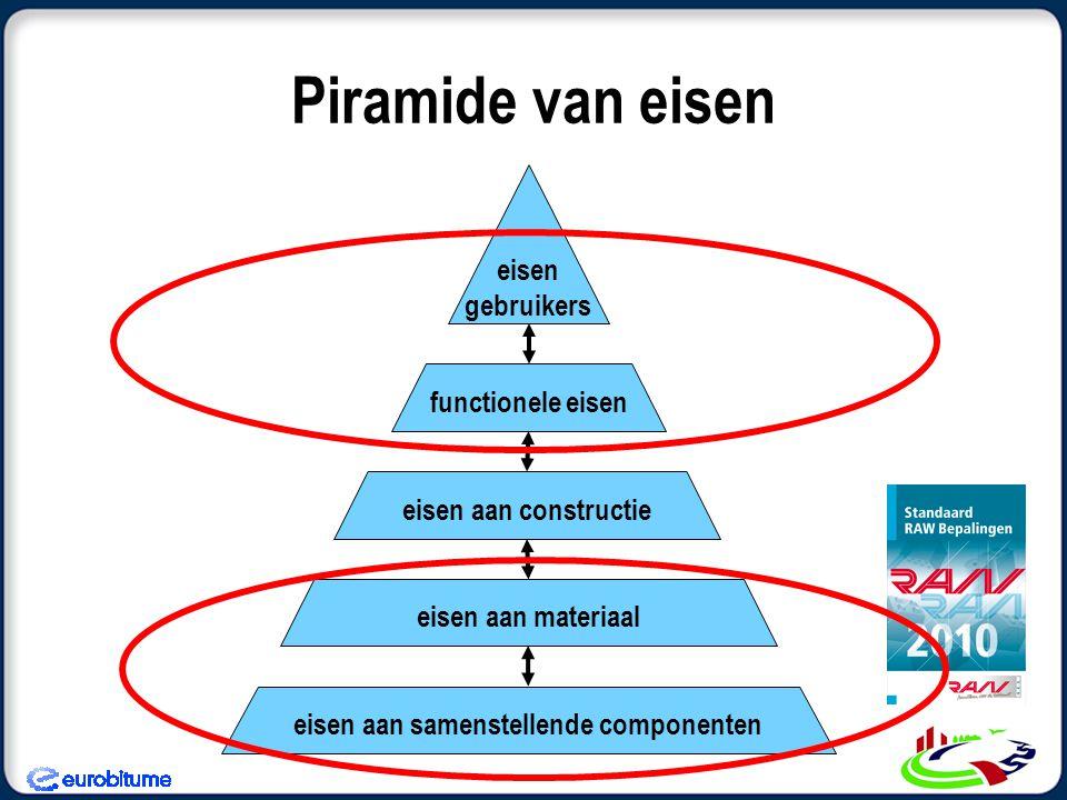 Piramide van eisen eisen gebruikers functionele eisen eisen aan constructie eisen aan samenstellende componenten eisen aan materiaal