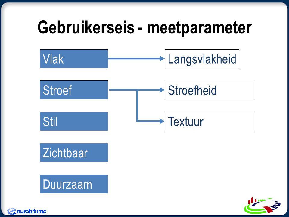 Gebruikerseis - meetparameter Vlak Stroef Zichtbaar Duurzaam Stil LangsvlakheidStroefheid Textuur