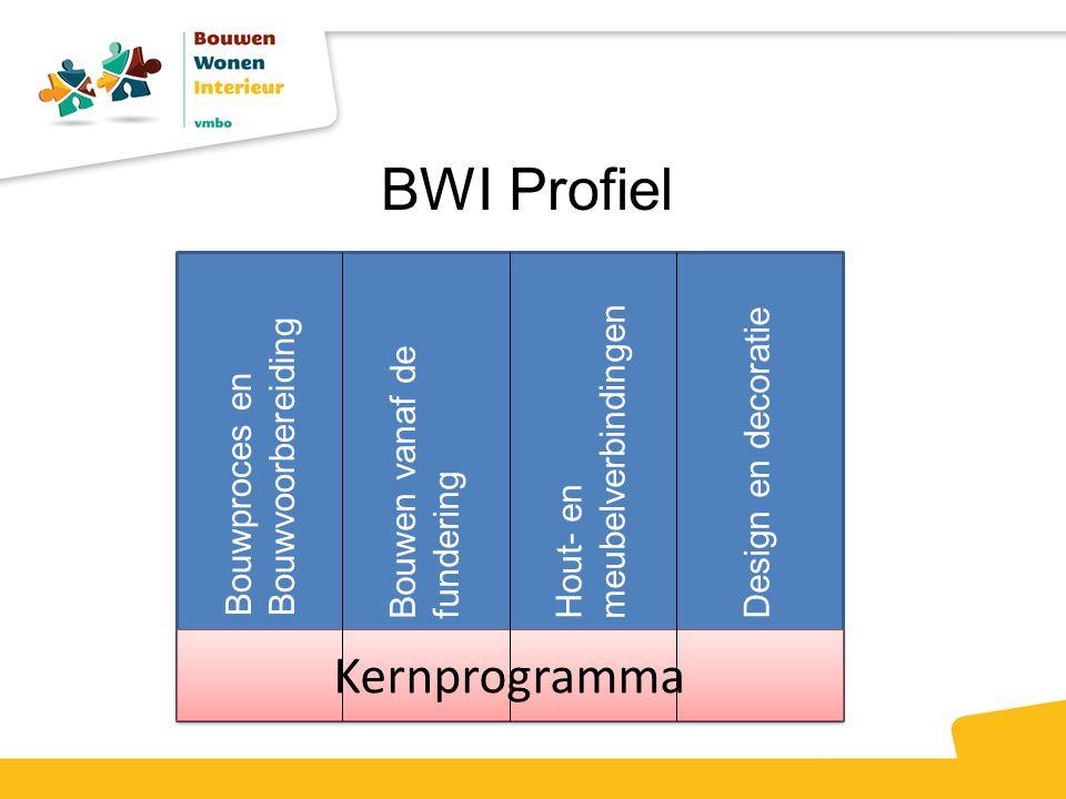 Kernprogramma Bouwproces en Bouwvoorbereiding Bouwen vanaf de fundering Hout- en meubelverbindingen Design en decoratie BWI Profiel