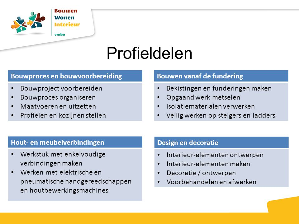 Keuze delen  Per profiel zijn er keuzedelen (50%)  Een leerling kan 4 keuzedelen kiezen.