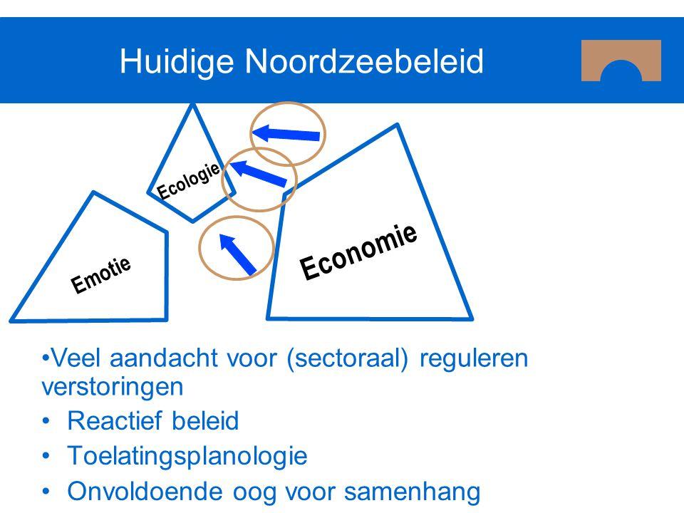 Huidige Noordzeebeleid Reactief beleid Toelatingsplanologie Onvoldoende oog voor samenhang Ecologie Economie Emotie Veel aandacht voor (sectoraal) reg