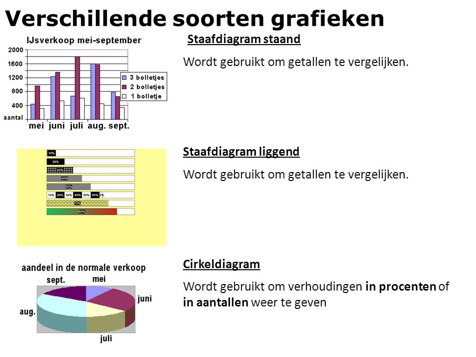 Verschillende soorten grafieken Staafdiagram staand Wordt gebruikt om getallen te vergelijken. Cirkeldiagram Wordt gebruikt om verhoudingen in procent