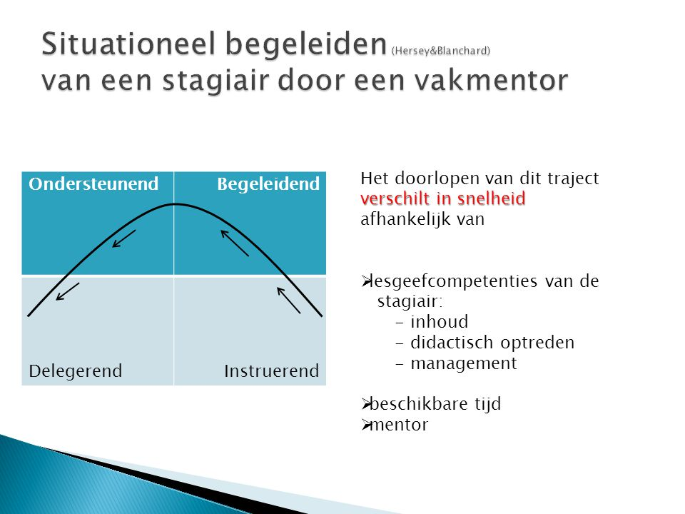 OndersteunendBegeleidend DelegerendInstruerend verschilt in snelheid Het doorlopen van dit traject verschilt in snelheid afhankelijk van  lesgeefcomp