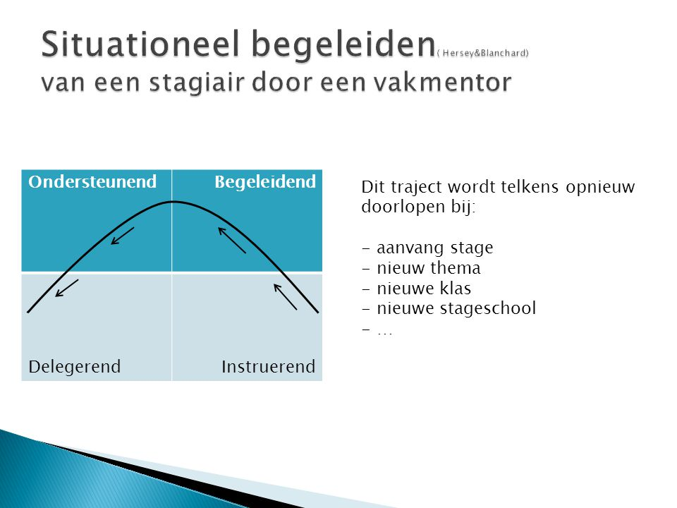 OndersteunendBegeleidend DelegerendInstruerend verschilt in snelheid Het doorlopen van dit traject verschilt in snelheid afhankelijk van  lesgeefcompetenties van de stagiair: - inhoud - didactisch optreden - management  beschikbare tijd  mentor