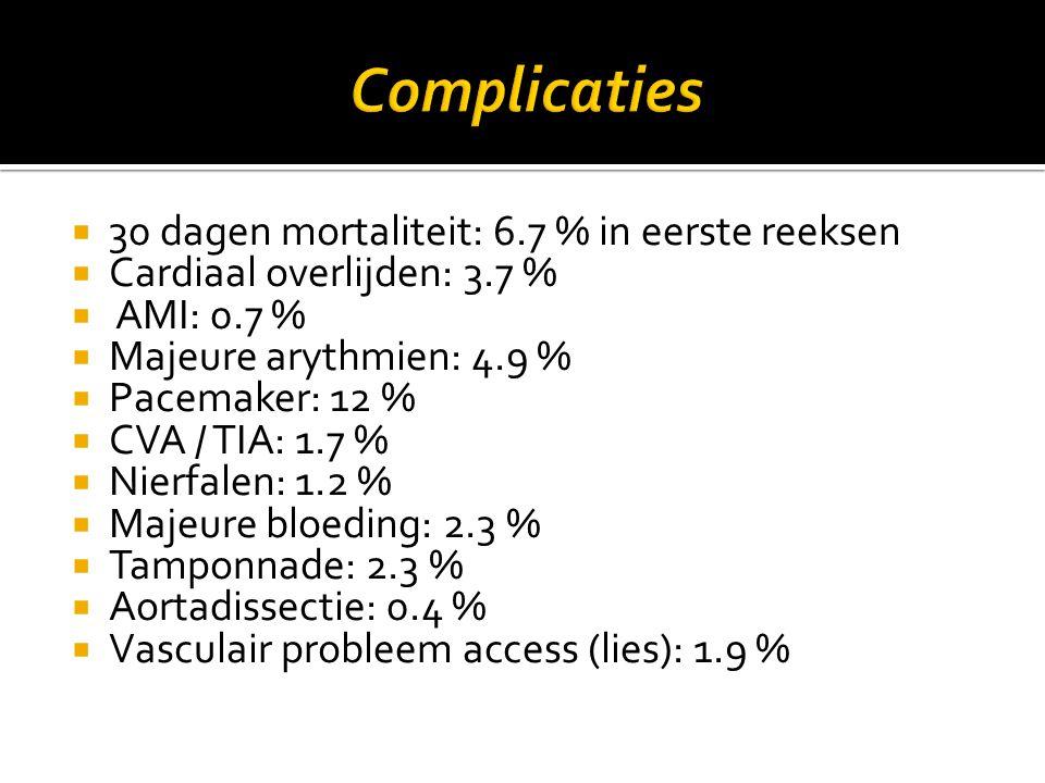  30 dagen mortaliteit: 6.7 % in eerste reeksen  Cardiaal overlijden: 3.7 %  AMI: 0.7 %  Majeure arythmien: 4.9 %  Pacemaker: 12 %  CVA / TIA: 1.7 %  Nierfalen: 1.2 %  Majeure bloeding: 2.3 %  Tamponnade: 2.3 %  Aortadissectie: 0.4 %  Vasculair probleem access (lies): 1.9 %