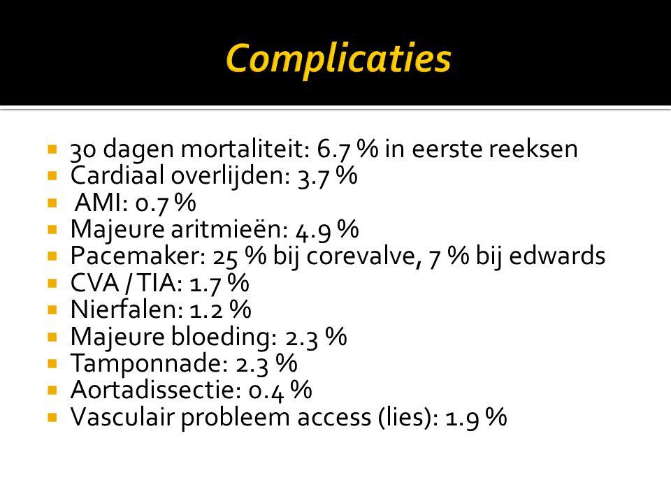  30 dagen mortaliteit: 6.7 % in eerste reeksen  Cardiaal overlijden: 3.7 %  AMI: 0.7 %  Majeure aritmieën: 4.9 %  Pacemaker: 25 % bij corevalve,