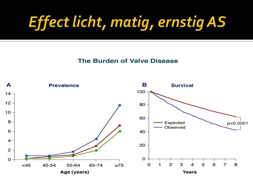  50 % van de patiënten met ernstig AS krijgen geen AVR owv.