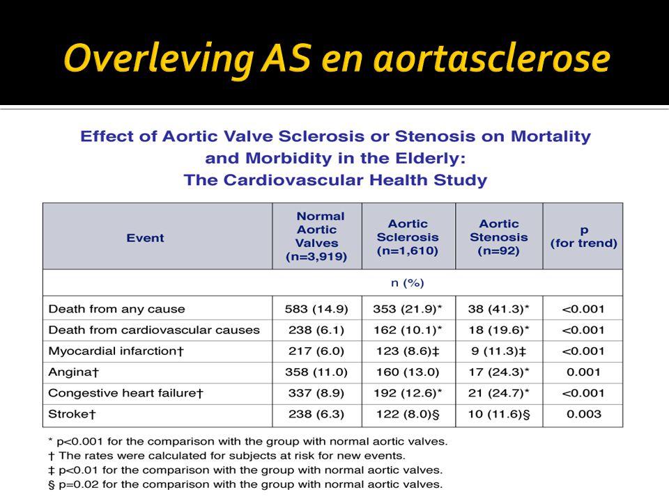  50 % van de patiënten met ernstig symptomatisch AS krijgen geen aortaklepvervanging (comorbiditeit, dementie, fragiel, …)  Overleving bij deze patiënten zeer slecht, ongeveer 20 % na twee jaar  mogelijkheid percutane aortaklepvervanging momenteel beschikbaar