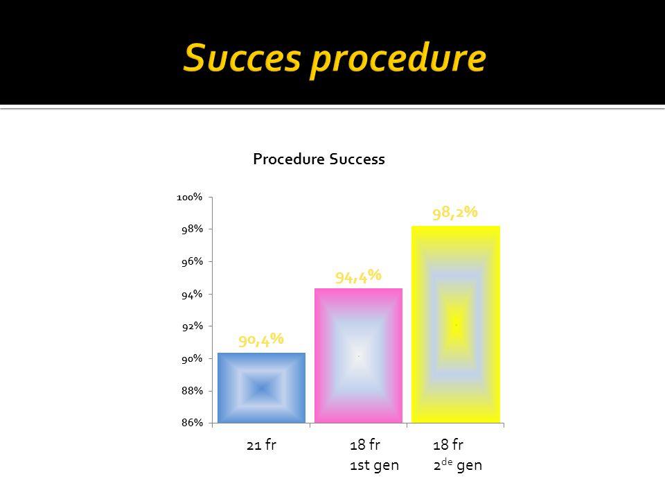  30 dagen mortaliteit: 6.7 % in eerste reeksen  Cardiaal overlijden: 3.7 %  AMI: 0.7 %  Majeure aritmieën: 4.9 %  Pacemaker: 25 % bij corevalve, 7 % bij edwards  CVA / TIA: 1.7 %  Nierfalen: 1.2 %  Majeure bloeding: 2.3 %  Tamponnade: 2.3 %  Aortadissectie: 0.4 %  Vasculair probleem access (lies): 1.9 %