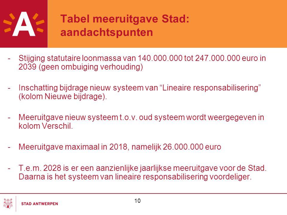 10 Tabel meeruitgave Stad: aandachtspunten -Stijging statutaire loonmassa van 140.000.000 tot 247.000.000 euro in 2039 (geen ombuiging verhouding) -In