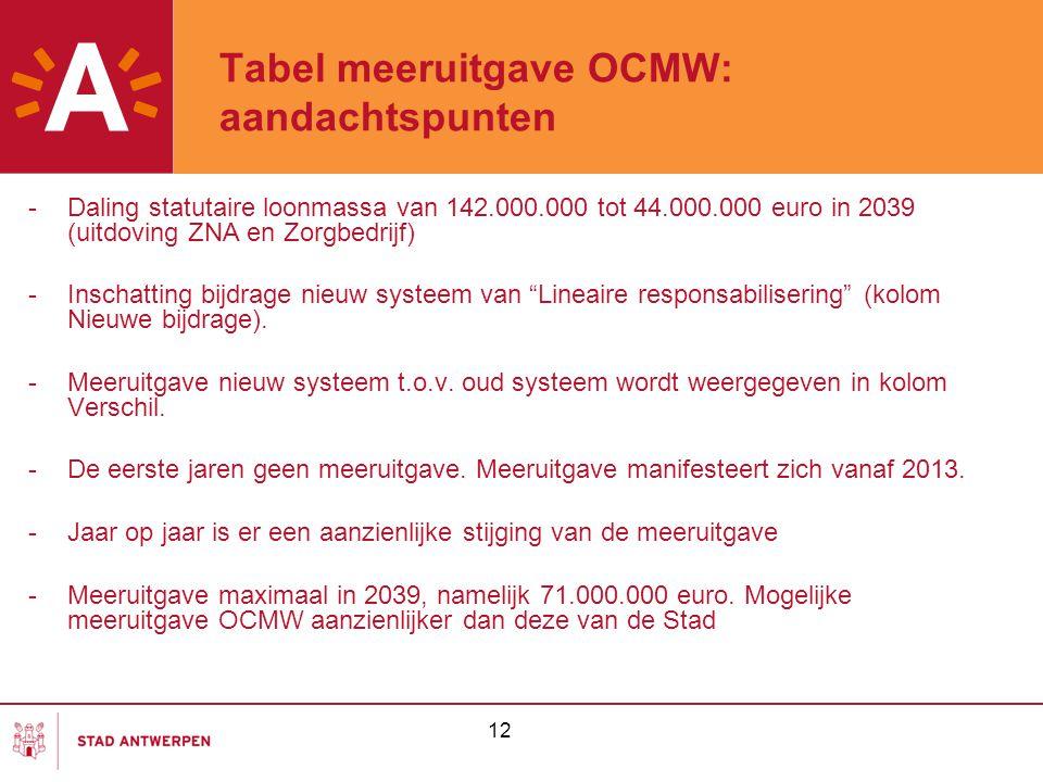 12 Tabel meeruitgave OCMW: aandachtspunten -Daling statutaire loonmassa van 142.000.000 tot 44.000.000 euro in 2039 (uitdoving ZNA en Zorgbedrijf) -Inschatting bijdrage nieuw systeem van Lineaire responsabilisering (kolom Nieuwe bijdrage).