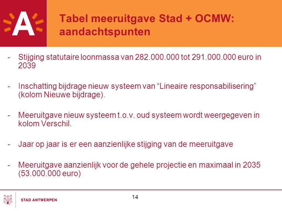 14 Tabel meeruitgave Stad + OCMW: aandachtspunten -Stijging statutaire loonmassa van 282.000.000 tot 291.000.000 euro in 2039 -Inschatting bijdrage nieuw systeem van Lineaire responsabilisering (kolom Nieuwe bijdrage).