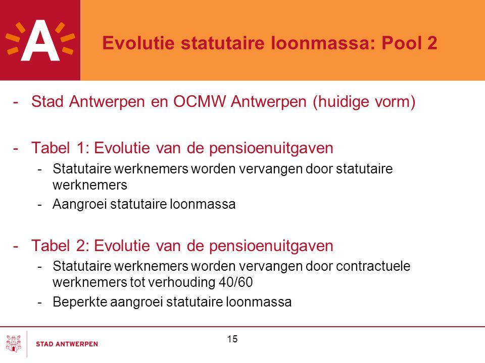 15 Evolutie statutaire loonmassa: Pool 2 -Stad Antwerpen en OCMW Antwerpen (huidige vorm) -Tabel 1: Evolutie van de pensioenuitgaven -Statutaire werkn