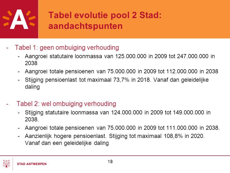 18 Tabel evolutie pool 2 Stad: aandachtspunten -Tabel 1: geen ombuiging verhouding -Aangroei statutaire loonmassa van 125.000.000 in 2009 tot 247.000.000 in 2038 -Aangroei totale pensioenen van 75.000.000 in 2009 tot 112.000.000 in 2038 -Stijging pensioenlast tot maximaal 73,7% in 2018.
