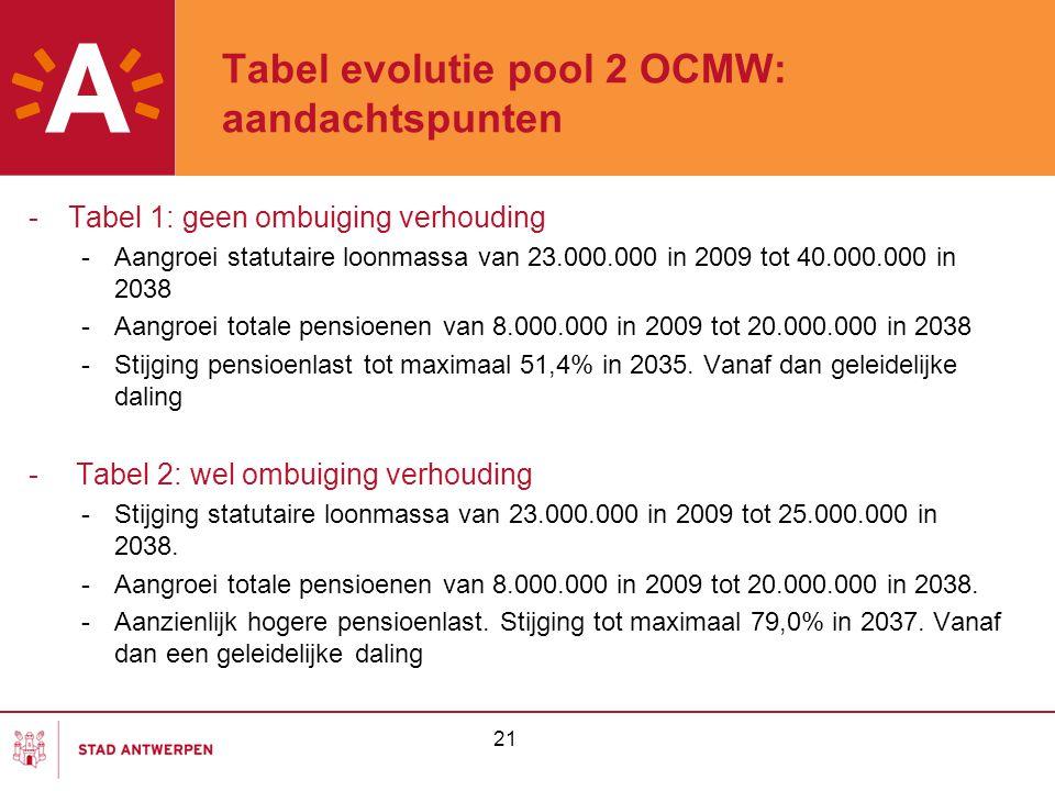 21 Tabel evolutie pool 2 OCMW: aandachtspunten -Tabel 1: geen ombuiging verhouding -Aangroei statutaire loonmassa van 23.000.000 in 2009 tot 40.000.000 in 2038 -Aangroei totale pensioenen van 8.000.000 in 2009 tot 20.000.000 in 2038 -Stijging pensioenlast tot maximaal 51,4% in 2035.