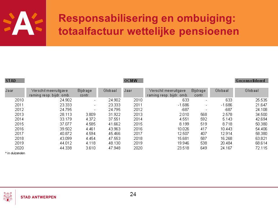 24 Responsabilisering en ombuiging: totaalfactuur wettelijke pensioenen