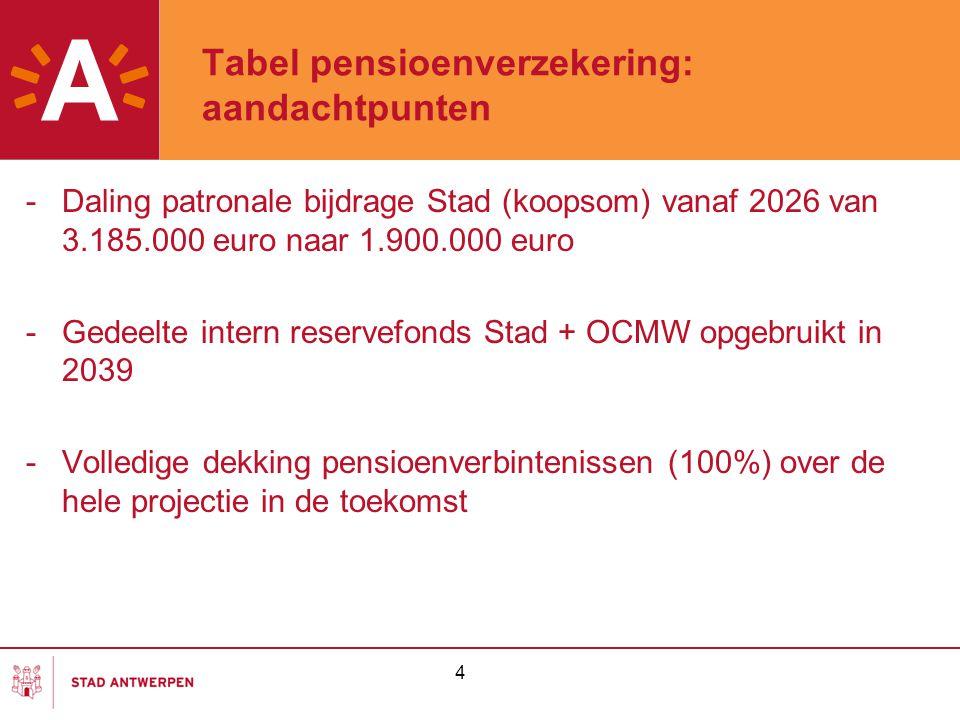 4 Tabel pensioenverzekering: aandachtpunten -Daling patronale bijdrage Stad (koopsom) vanaf 2026 van 3.185.000 euro naar 1.900.000 euro -Gedeelte intern reservefonds Stad + OCMW opgebruikt in 2039 -Volledige dekking pensioenverbintenissen (100%) over de hele projectie in de toekomst