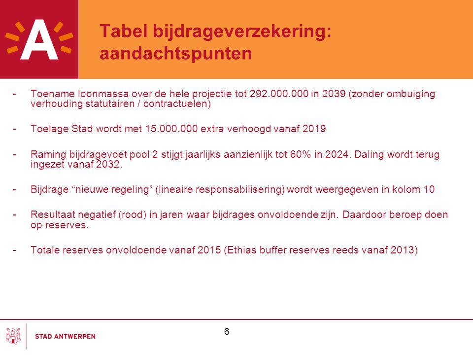 6 Tabel bijdrageverzekering: aandachtspunten -Toename loonmassa over de hele projectie tot 292.000.000 in 2039 (zonder ombuiging verhouding statutairen / contractuelen) -Toelage Stad wordt met 15.000.000 extra verhoogd vanaf 2019 -Raming bijdragevoet pool 2 stijgt jaarlijks aanzienlijk tot 60% in 2024.