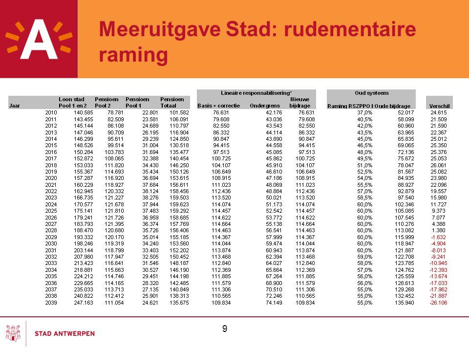 10 Tabel meeruitgave Stad: aandachtspunten -Stijging statutaire loonmassa van 140.000.000 tot 247.000.000 euro in 2039 (geen ombuiging verhouding) -Inschatting bijdrage nieuw systeem van Lineaire responsabilisering (kolom Nieuwe bijdrage).