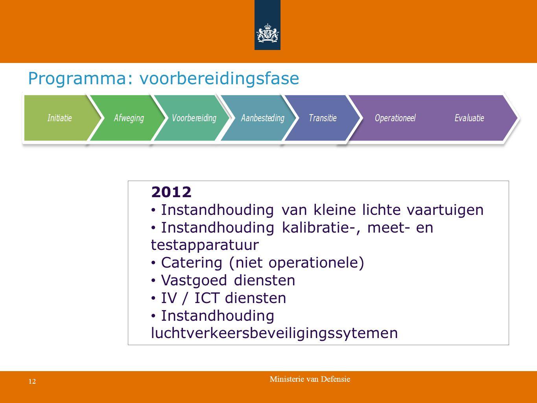 Ministerie van Defensie 12 Voorbereiding Programma: voorbereidingsfase 2012 Instandhouding van kleine lichte vaartuigen Instandhouding kalibratie-, me
