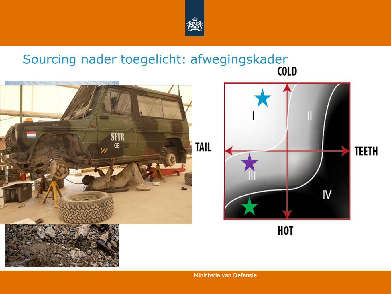 Ministerie van Defensie 6 Sourcing nader toegelicht: afwegingskader