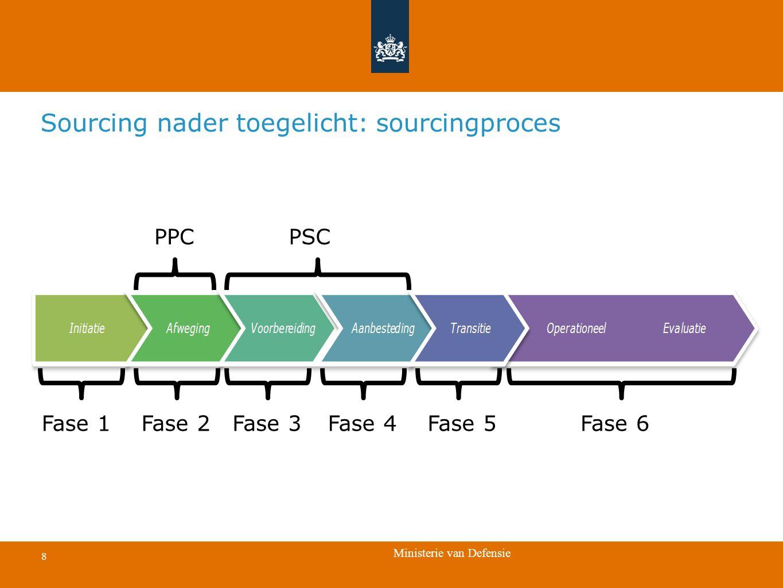 Ministerie van Defensie 8 Sourcing nader toegelicht: sourcingproces PPCPSC Fase 1Fase 6Fase 5Fase 2Fase 3Fase 4