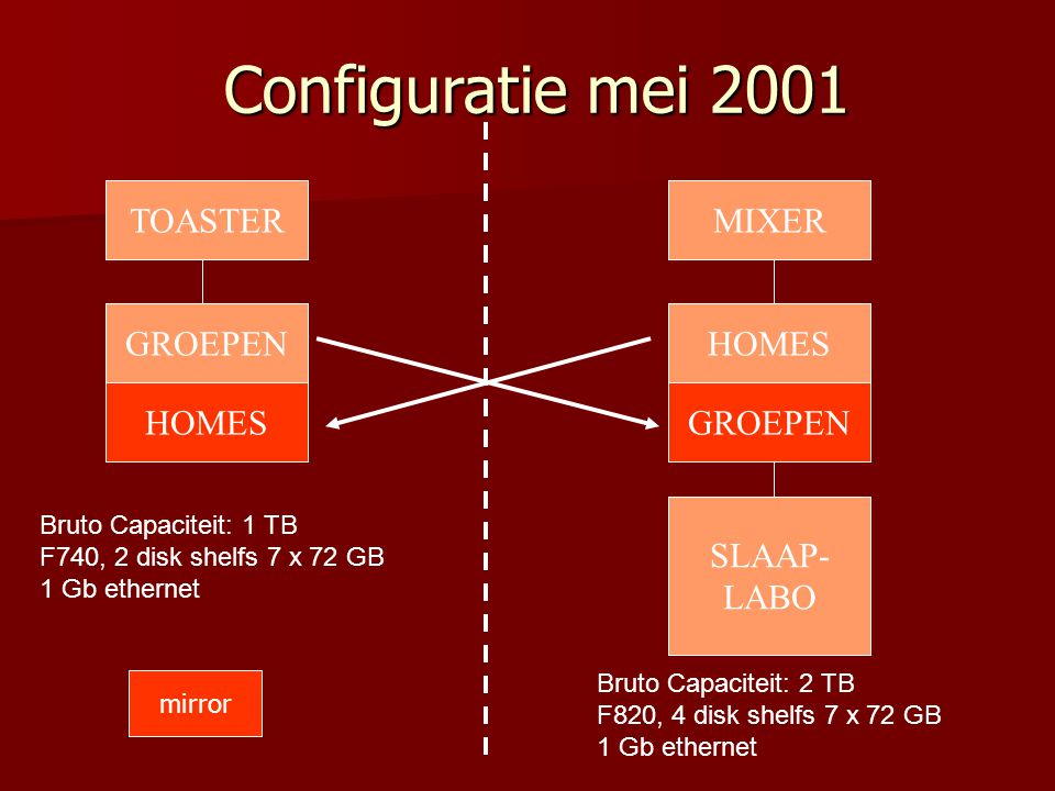 Configuratie mei 2001 Bruto Capaciteit: 1 TB F740, 2 disk shelfs 7 x 72 GB 1 Gb ethernet TOASTER GROEPEN HOMES MIXER HOMES GROEPEN SLAAP- LABO Bruto Capaciteit: 2 TB F820, 4 disk shelfs 7 x 72 GB 1 Gb ethernet mirror