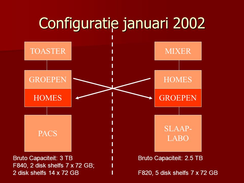 Configuratie januari 2002 Bruto Capaciteit: 3 TB F840, 2 disk shelfs 7 x 72 GB; 2 disk shelfs 14 x 72 GB TOASTER GROEPEN HOMES MIXER HOMES GROEPEN SLAAP- LABO Bruto Capaciteit: 2.5 TB F820, 5 disk shelfs 7 x 72 GB PACS