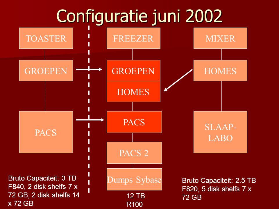Configuratie juni 2002 Bruto Capaciteit: 3 TB F840, 2 disk shelfs 7 x 72 GB; 2 disk shelfs 14 x 72 GB TOASTER GROEPEN MIXER HOMES SLAAP- LABO Bruto Capaciteit: 2.5 TB F820, 5 disk shelfs 7 x 72 GB PACS FREEZER GROEPEN HOMES PACS PACS 2 12 TB R100 Dumps Sybase