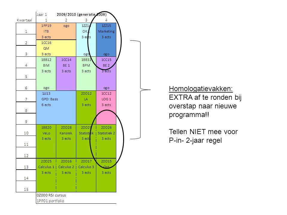 Homologatievakken: EXTRA af te ronden bij overstap naar nieuwe programma!! Tellen NIET mee voor P-in- 2-jaar regel