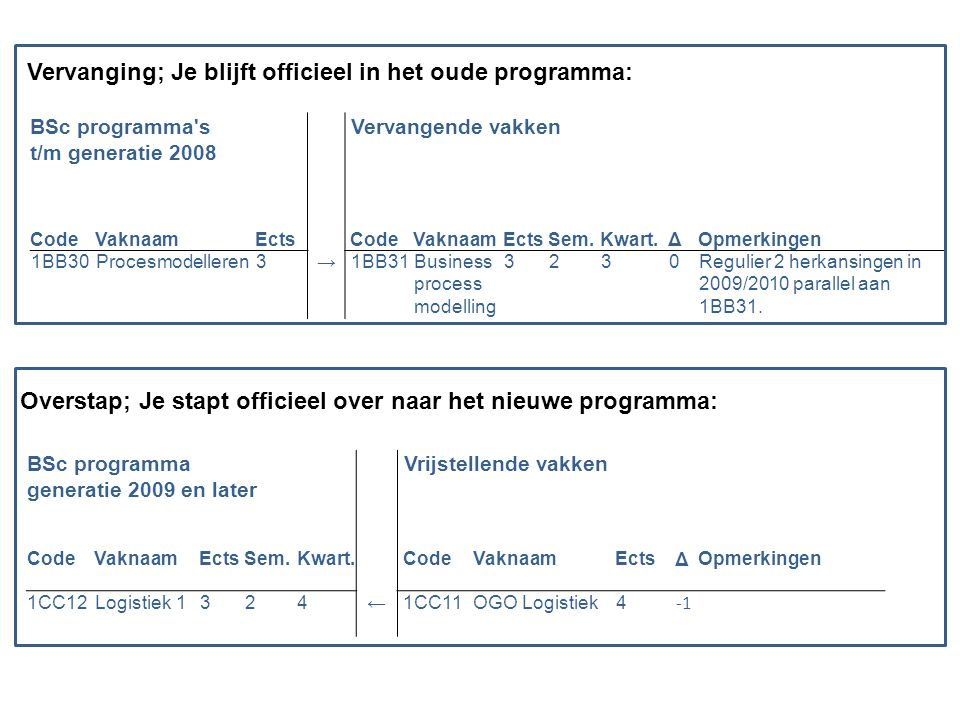 BSc programma s t/m generatie 2008 Vervangende vakken CodeVaknaamEcts CodeVaknaamEctsSem.Kwart.ΔOpmerkingen 1BB30Procesmodelleren3→ 1BB31Business process modelling 3230Regulier 2 herkansingen in 2009/2010 parallel aan 1BB31.