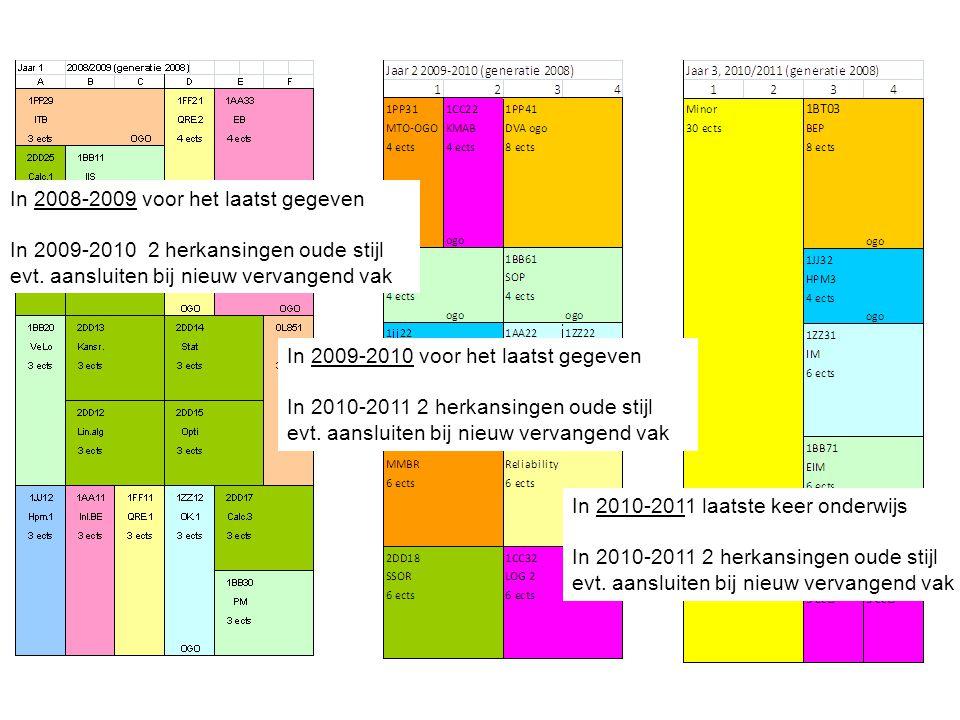 In 2010-2011 laatste keer onderwijs In 2010-2011 2 herkansingen oude stijl evt. aansluiten bij nieuw vervangend vak In 2009-2010 voor het laatst gegev