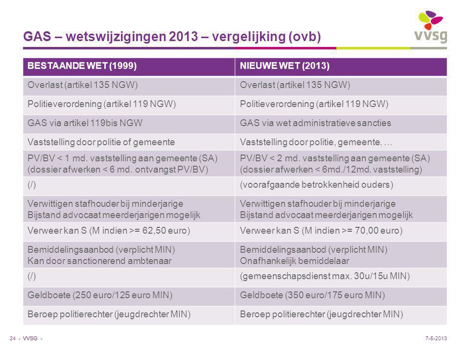 VVSG - GAS – wetswijzigingen 2013 – vergelijking (ovb) BESTAANDE WET (1999)NIEUWE WET (2013) Overlast (artikel 135 NGW) Politieverordening (artikel 11