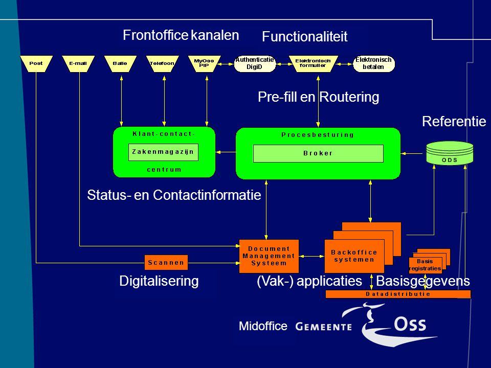 Midoffice Frontoffice kanalen Functionaliteit (Vak-) applicaties DigitaliseringBasisgegevens Referentie Pre-fill en Routering Status- en Contactinform