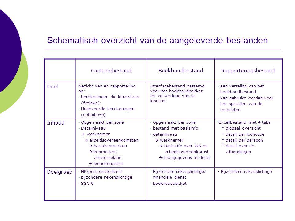 Schematisch overzicht van de aangeleverde bestanden ControlebestandBoekhoudbestandRapporteringsbestand Doel Nazicht van en rapportering op: - berekeni