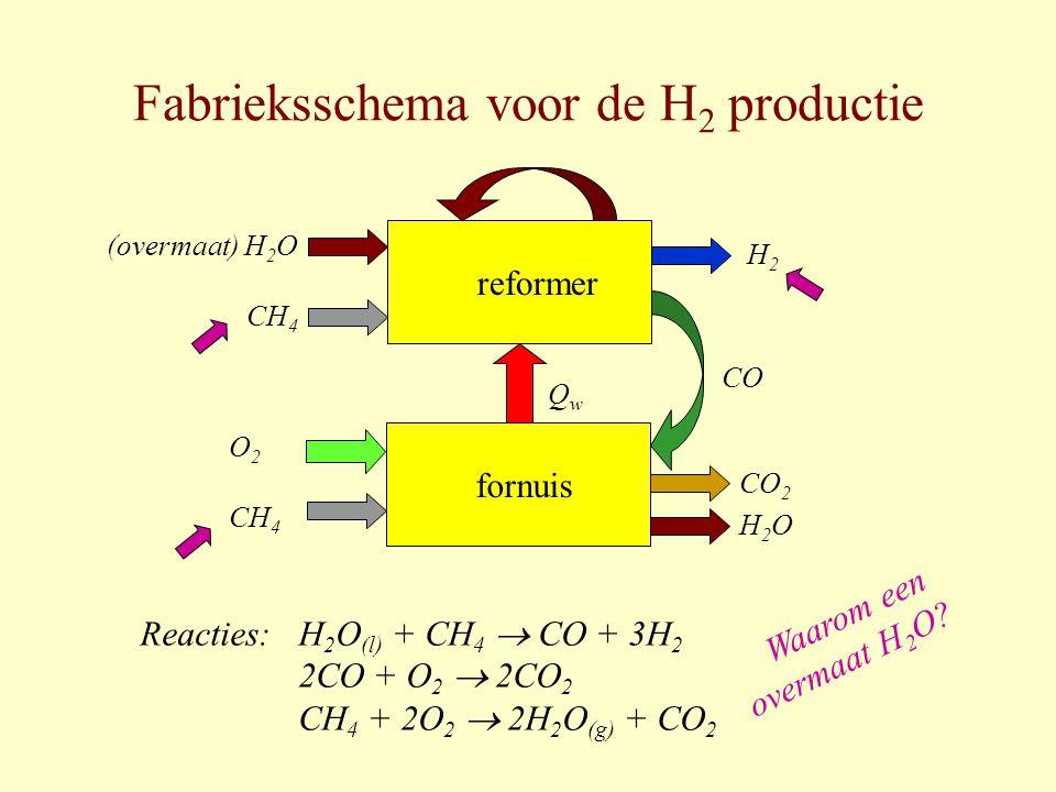 Fabrieksschema voor de H 2 productie H2H2 (overmaat) H 2 O CH 4 CO reformer QwQw H 2 O (l) + CH 4  CO + 3H 2 2CO + O 2  2CO 2 CH 4 + 2O 2  2H 2 O (